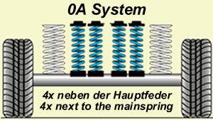 Zusatzfedern / Niveauregulierungsfedern extra-verstärkt, für schwere, ständige Zuladung (4 Federn) Peugeot J-5 280 / 280L / 290 / 290L Bj. 10.81-08.94