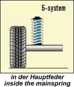 Niveauregulierungsfedern Ford Escort Wagon GAL/ALLGAL/ABL/AFL/AAL Bj.: 10.90-02/02 mit Serien-Spiralfedern