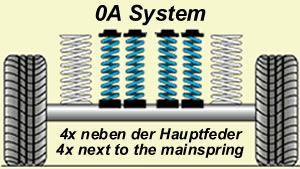 Auxiliary Springs (4 Springs) Ford Transit all models with Round rear axle Mj. 91-00