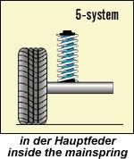 Niveauregulierungsfedern VW Passat CC, Modell-Code 3CC, Bj. 04.08-