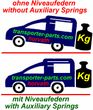 Auxiliary Springs Partner Peugeot Partner Tepee, 2WD, L1...