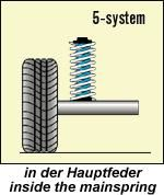 Niveauregulierungsfedern für Hyundai Galloper mit Spiralfedern hinten Bj. 12/98-01/02